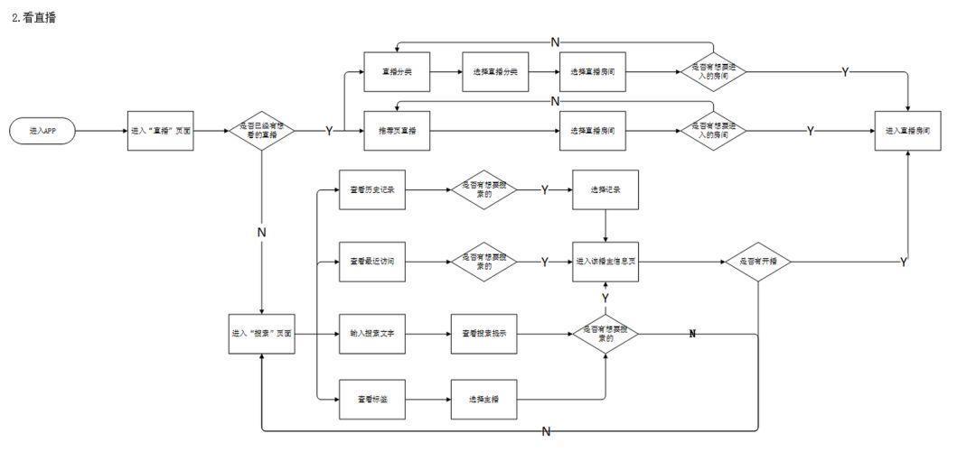 产品分析 | 荔枝-这颗6年的荔枝如何更好玩