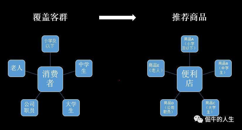 CRM项目实战(4-延展):零售行业的几个核心商业逻辑
