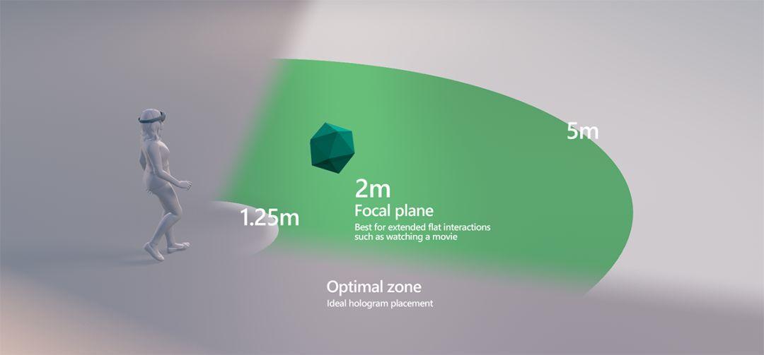 三维空间下的交互设计
