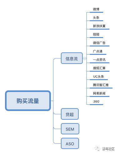 合规现金贷产品流程设计和运营策略