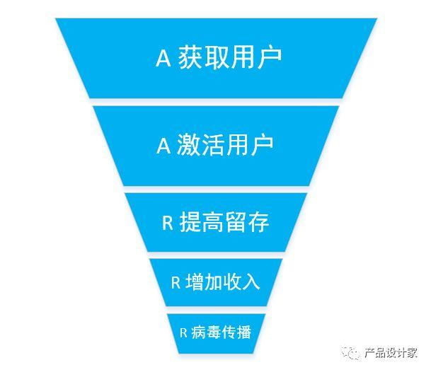 產品設計時如何考慮轉化率