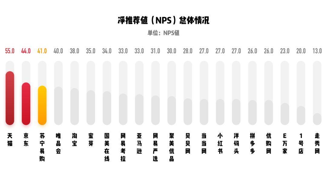 关于用户体验你必须知道的指标 - NPS