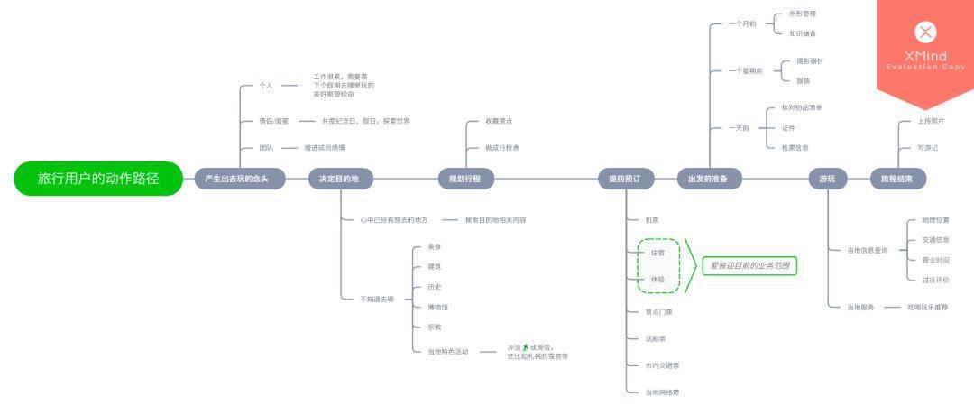 通过 AARRR 模型分析,爱彼迎是如何做好用户增长的?插图(12)