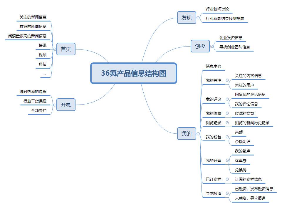 2.产品信息结构图
