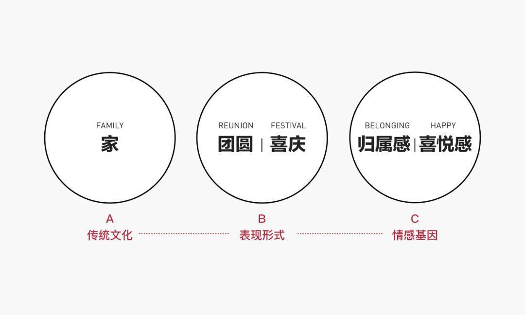 设计策略 | QQ为我画年画
