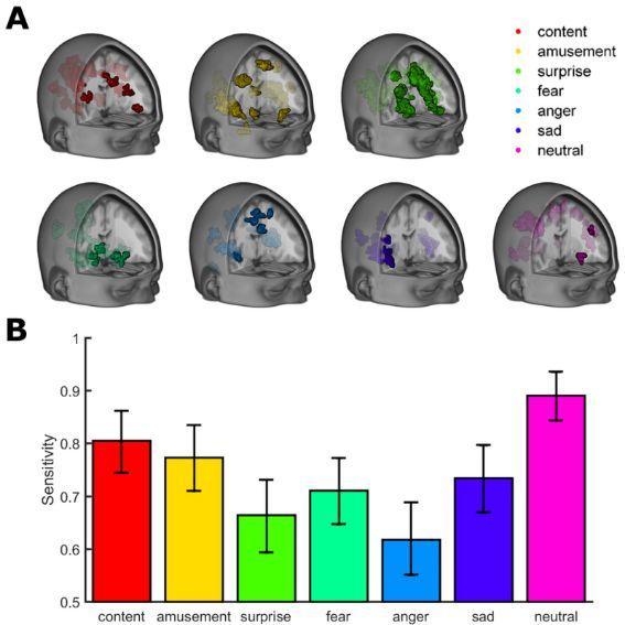 区分抑郁和自杀行为,机器学习是怎么做到的?