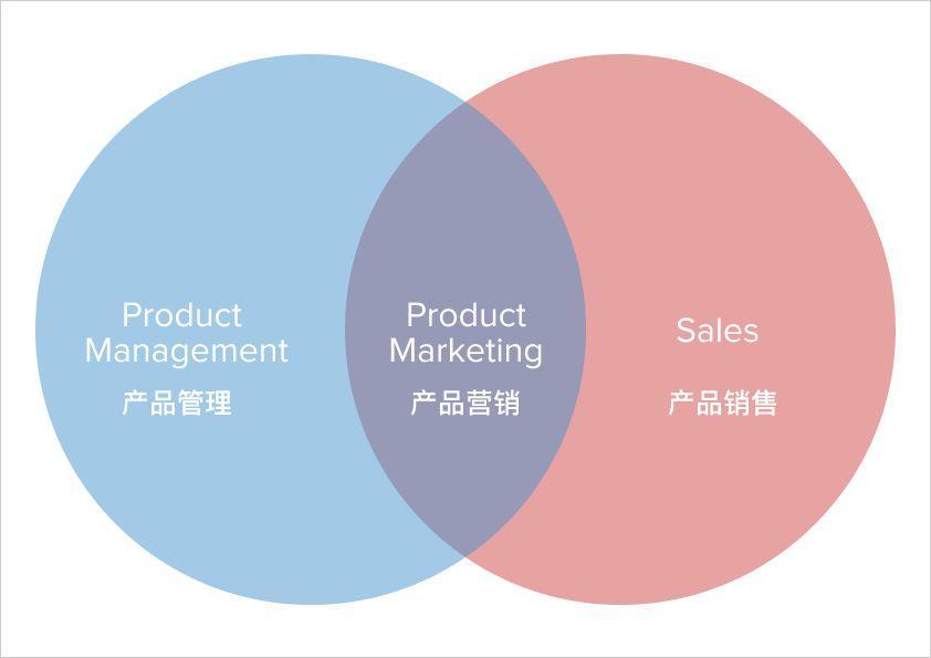 帮助创业公司跨越鸿沟的 5 个产品营销方法