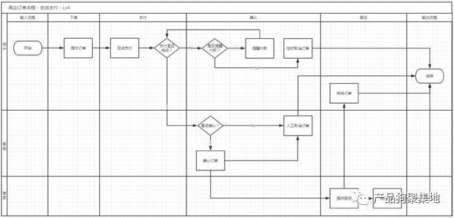 产品经理规划产品之产品经理如何设计产品架构