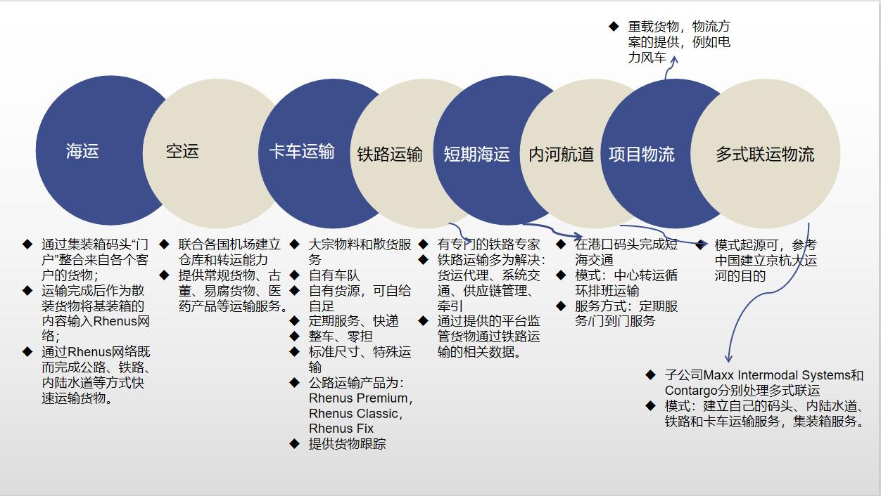 国际物流企业Rhenus的行业解决方案之运输物流
