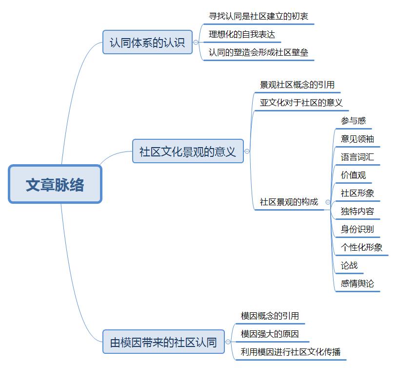 以用户认同为目的,如何构建自循环的社区文化?