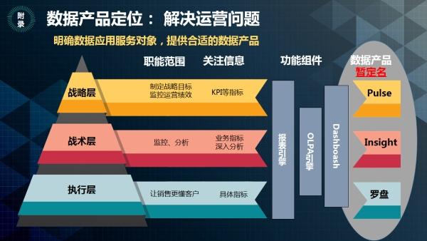 業務系統技術架構的方法論