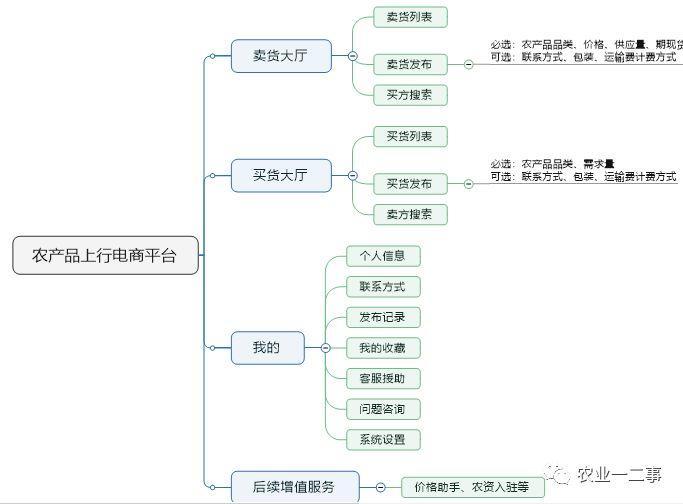 农产品上行电商平台设计