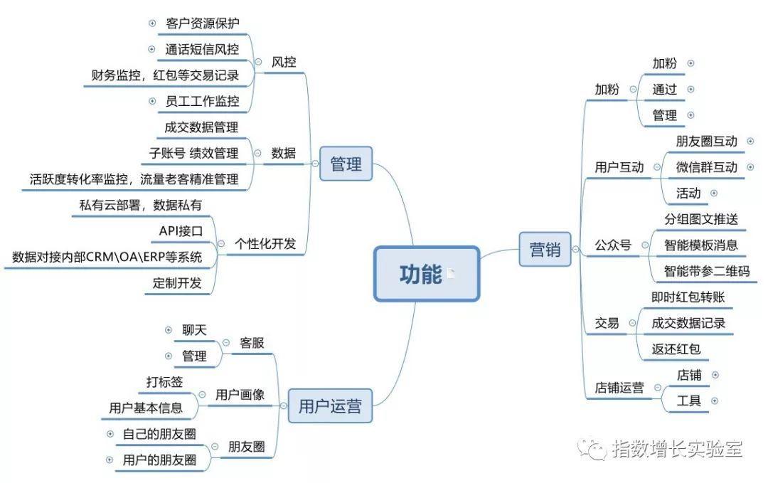 基于微信个人号的管理工具调研分析