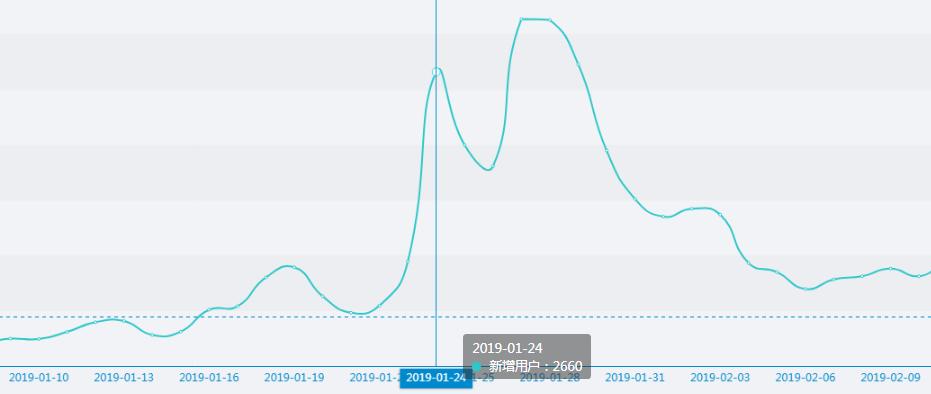 用户增长实操:用游戏化的邀请裂变新增
