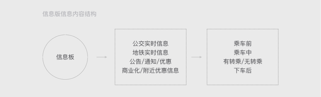 """【智慧交通】""""城市迷宫""""下的设计思考"""