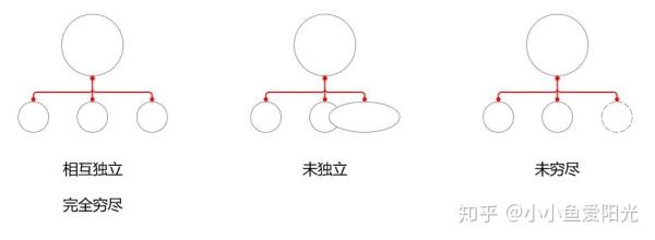 【术】结构化思维——那些优秀的产品经理是如何解决复杂问题的?