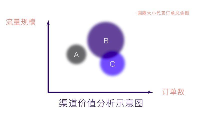 通过 AARRR 模型分析,爱彼迎是如何做好用户增长的?插图(17)