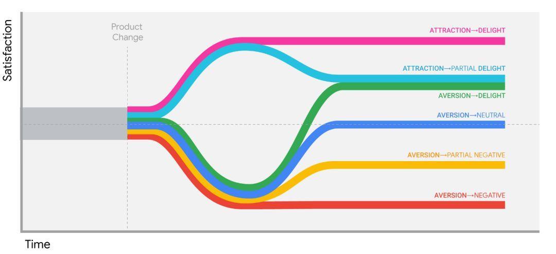 谷歌翻譯改版設計的3個用戶體驗要點(設計英語精讀)