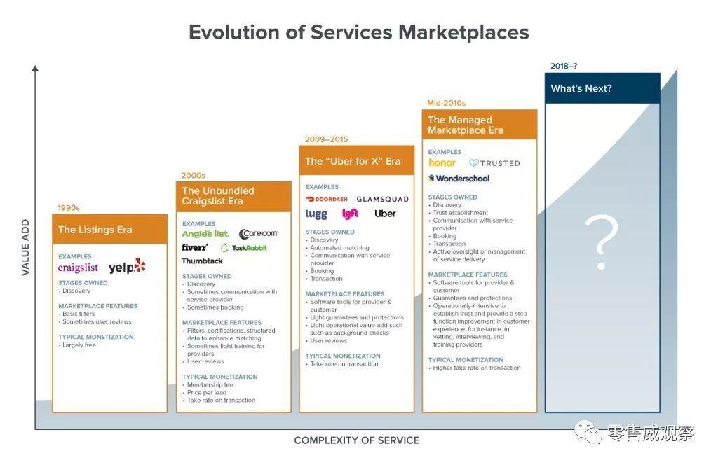 a16z前瞻视角:平台经济的下半场——如何颠覆传统服务市场