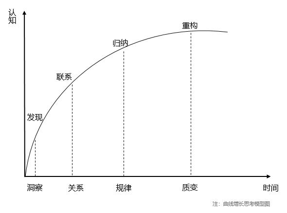 低成本增长实战总结,APP用户3倍增长下的思考
