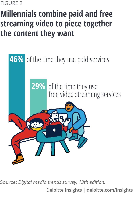 愤怒的内容消费者:会员越买越多,想看的却越来越少 | 德勤报告