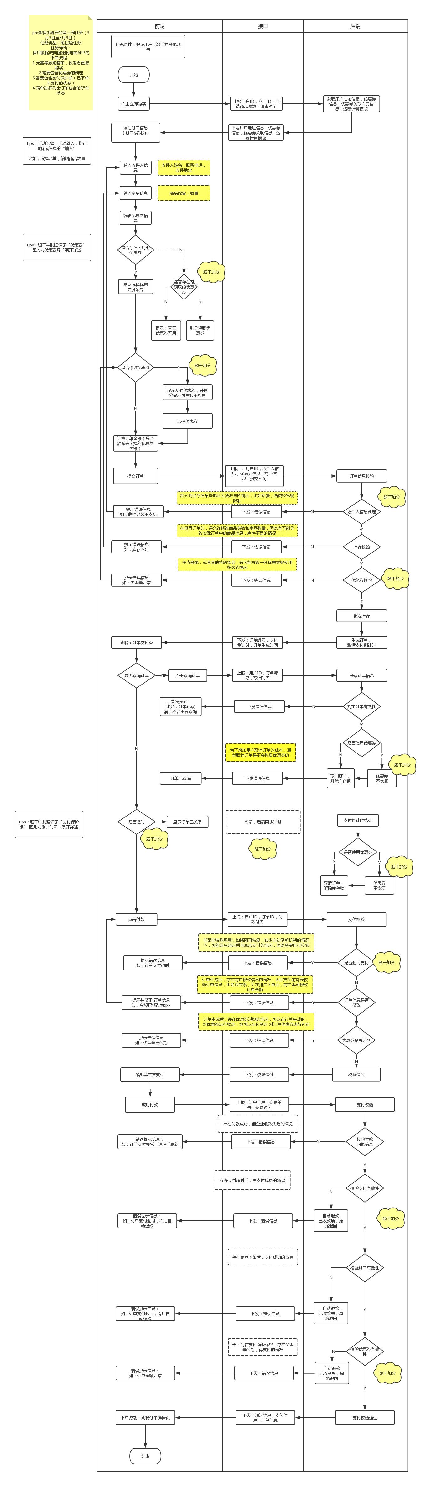 产品经理逻辑训练:构造思维边界,建立主次分明的思维逻辑插图(3)