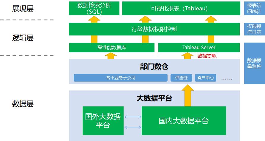 可視化分析——Tableau數據權限方案