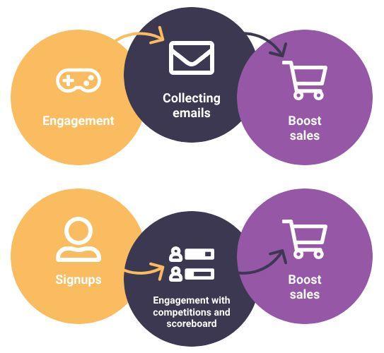 营销推广:5个步骤,执行游戏化营销!