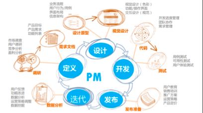 人工智能产品规划流程——CRISP-DM