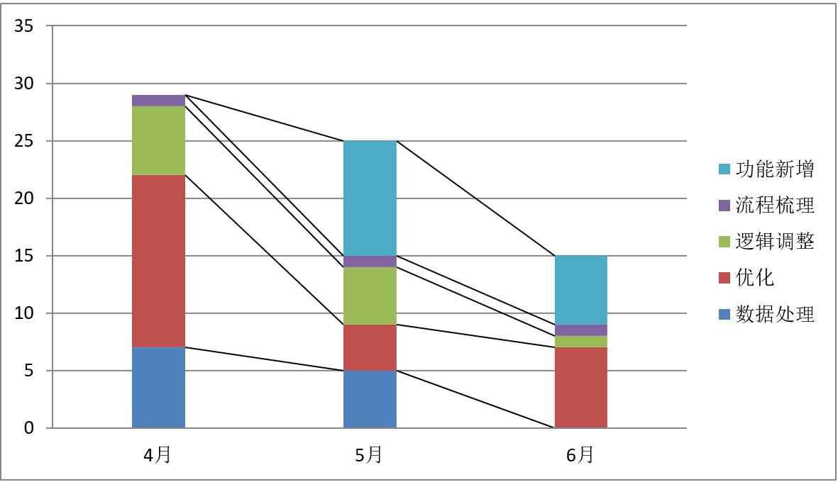 B端产品的建设过程中的5个阶段