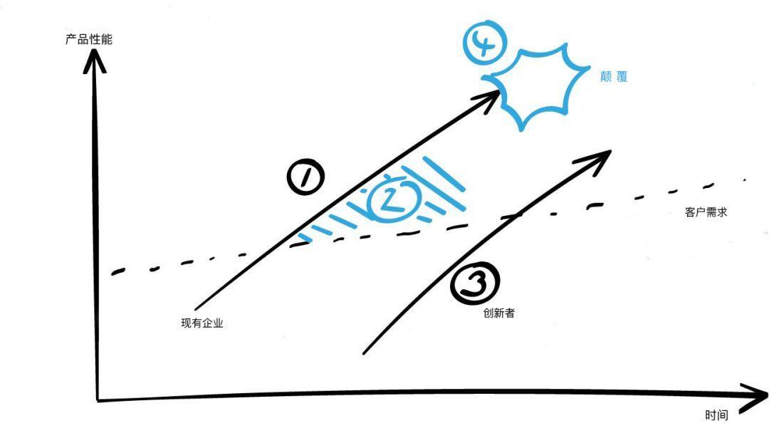 如何成為一個商業設計師(1/3)- 思維方式