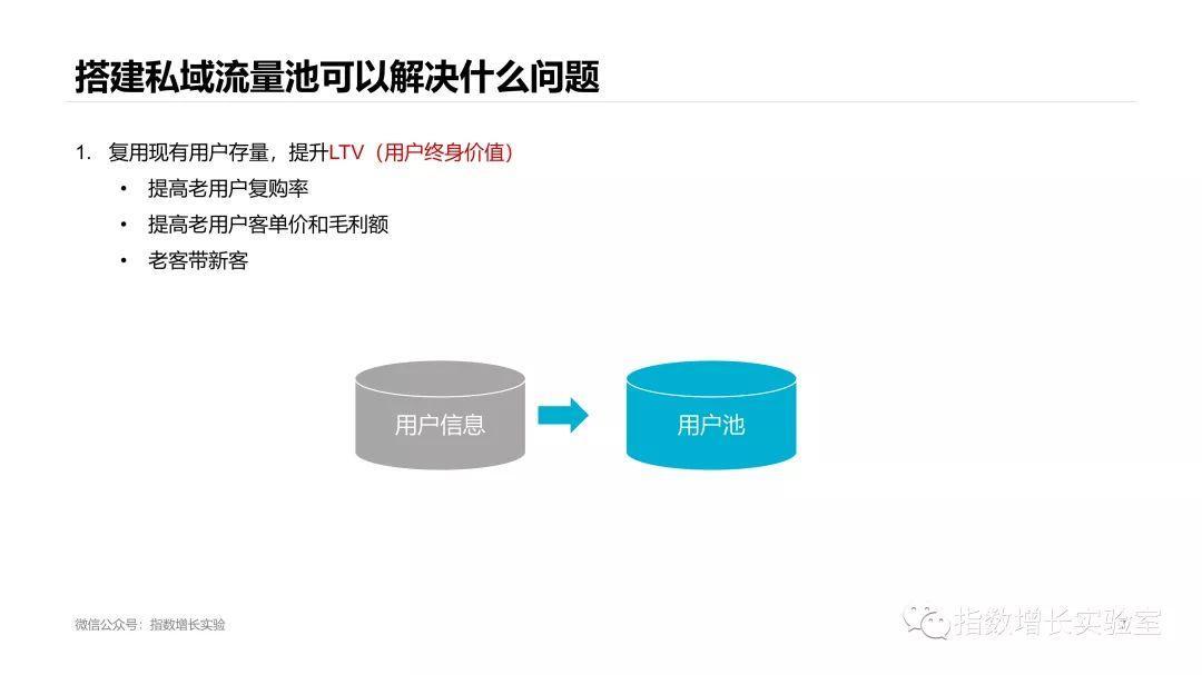 微信推广:为什么要做私域流量池?