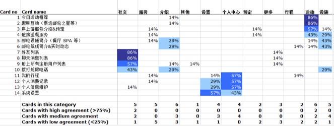 卡片-分组名矩阵归类
