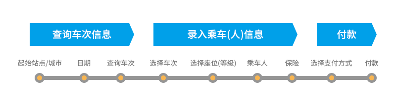 火車票購票流程拆解