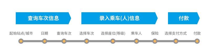 火车票购票流程拆解