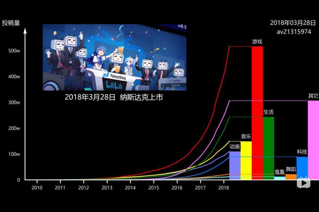 视频战争2019