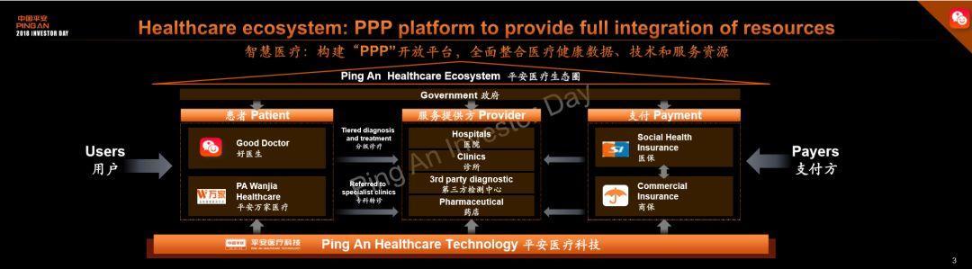 从此刻的AI桂冠,到未来的价值重估:解码平安医疗生态