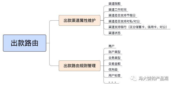 乾貨!如何設計出款系統(三)