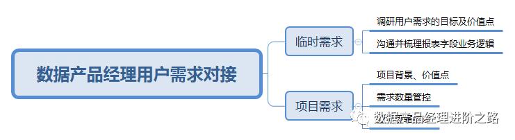 数据产品经理之路——用户需求对接