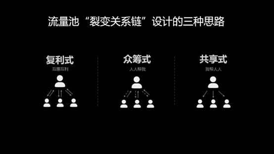 《流量池》杨飞:低成本获客,只需这6招