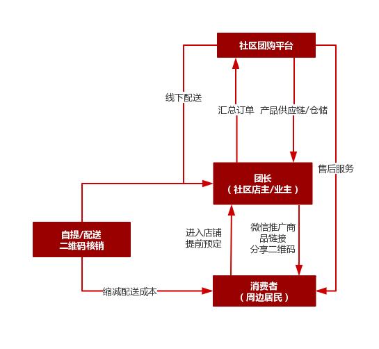 债务高达6.53亿,苏宁小店上线社区团购寻求盈利点,管好团长是关键