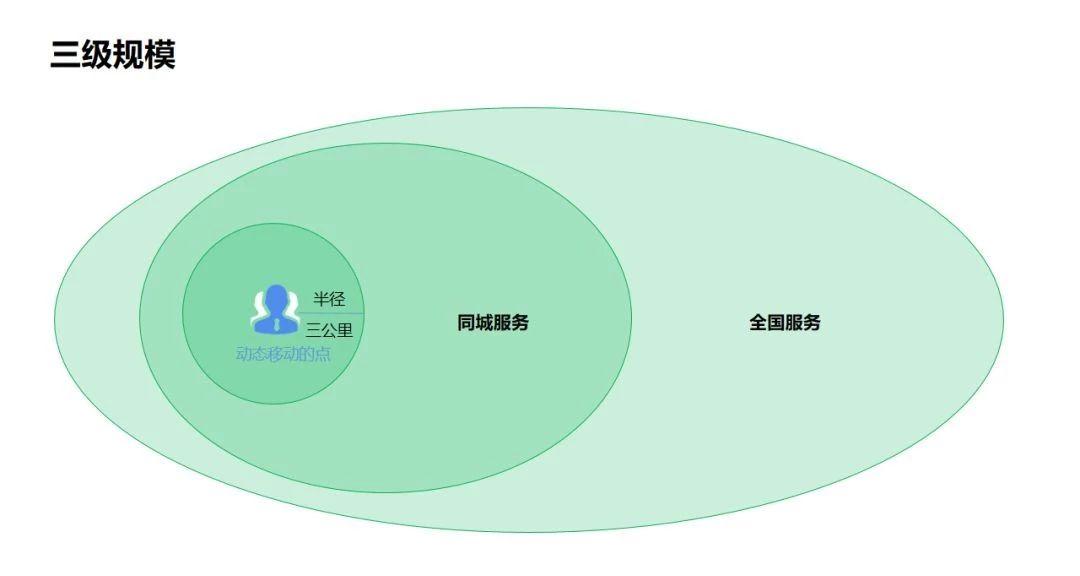 图:三级规模