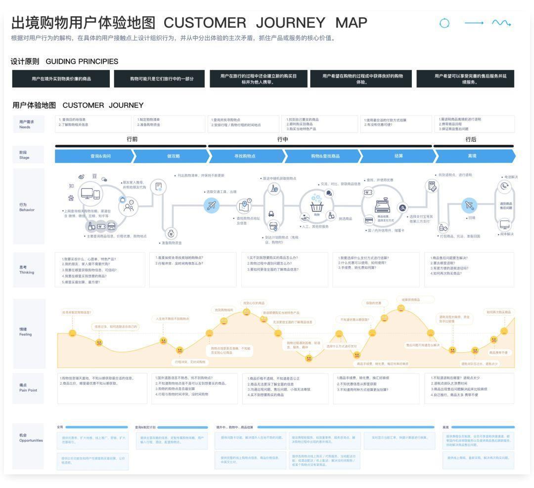 设计师,如何制作用户体验地图。