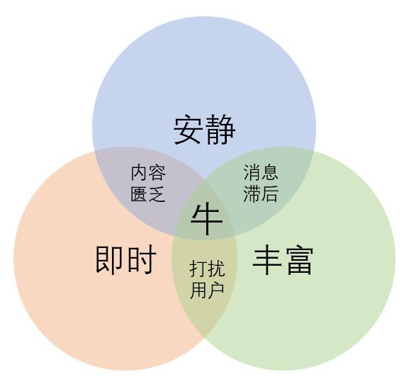 社交产品三元素