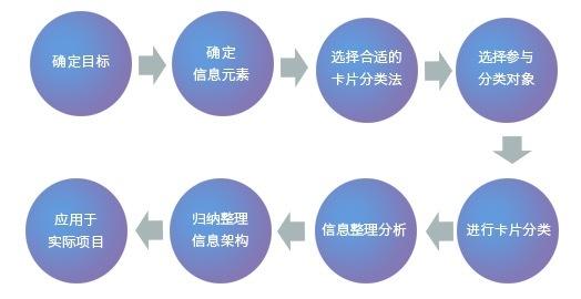 卡片分类法确定产品信息架构(一)-综述