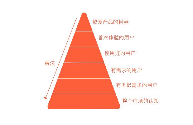 停止你的无效增长:一个模型解决 90% 的增长难题
