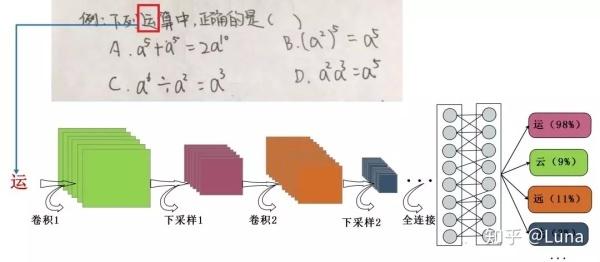 【AI产品】超长文详解作业帮产品逻辑和技术原理
