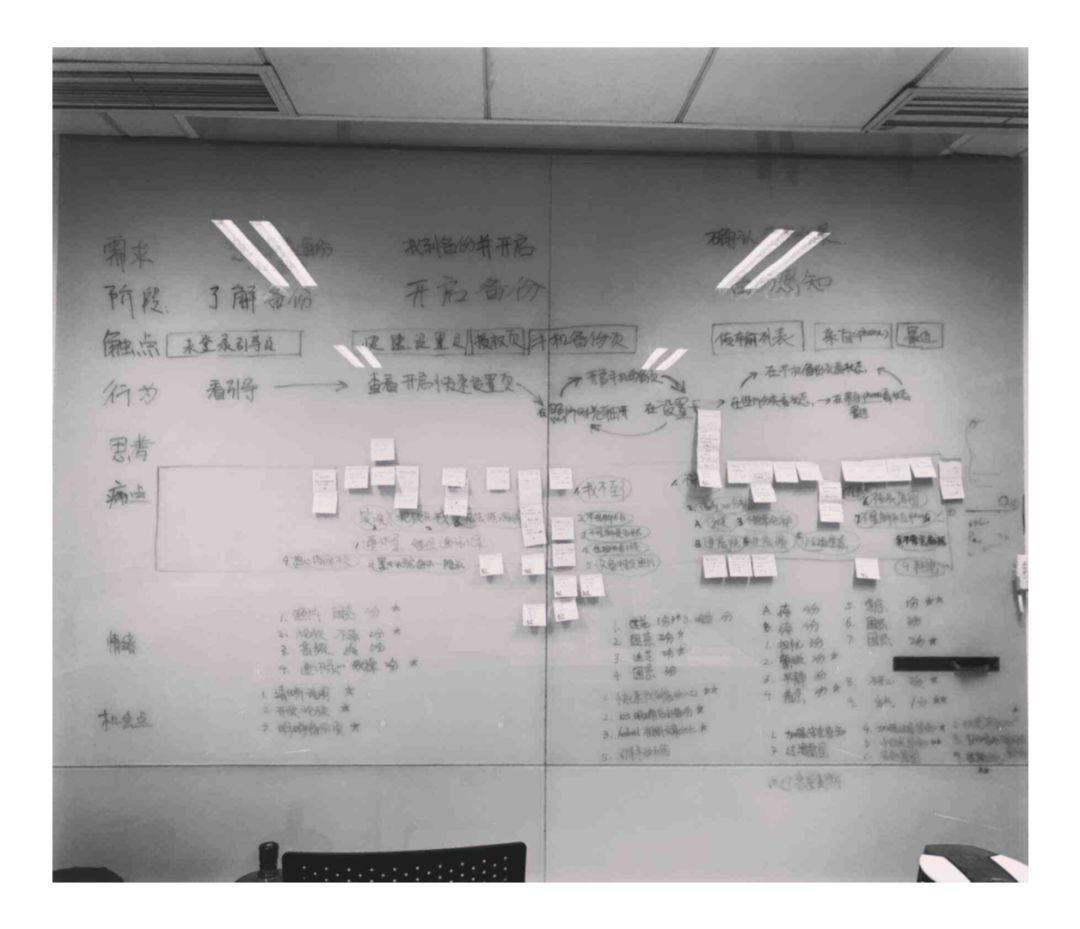 設計師,如何製作用戶體驗地圖。