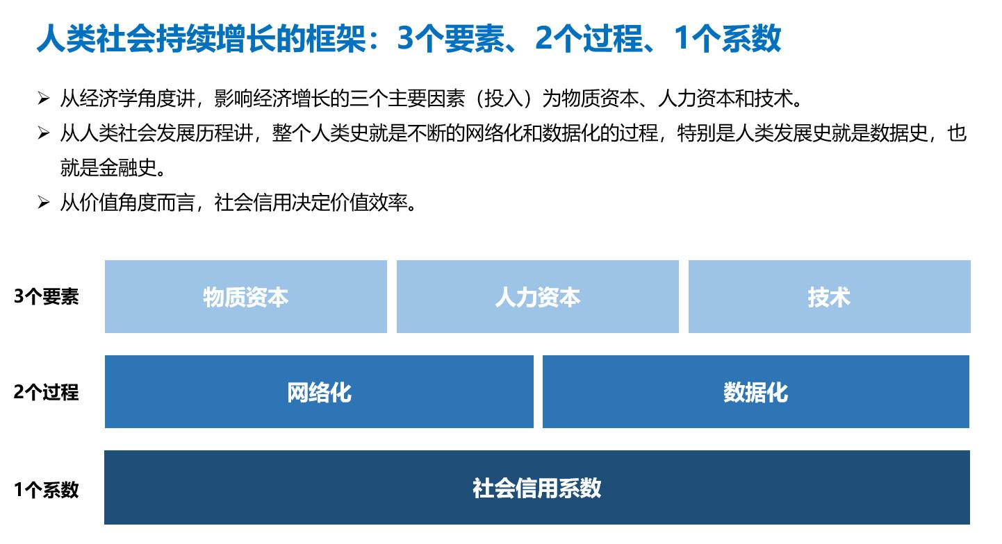 图:人类社会持续增长3个要素、2个过程、1个系数