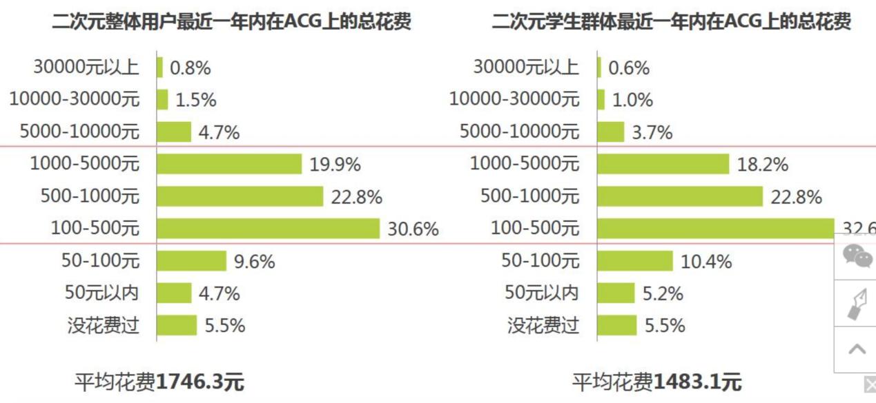 产品分析报告-半次元APP